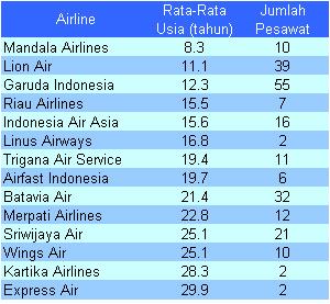usia-airline